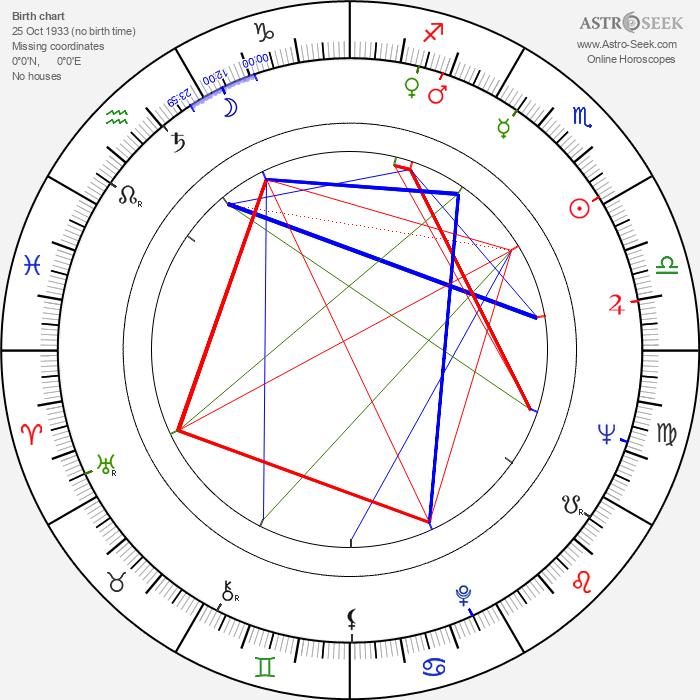 Peter Dennis - Astrology Natal Birth Chart