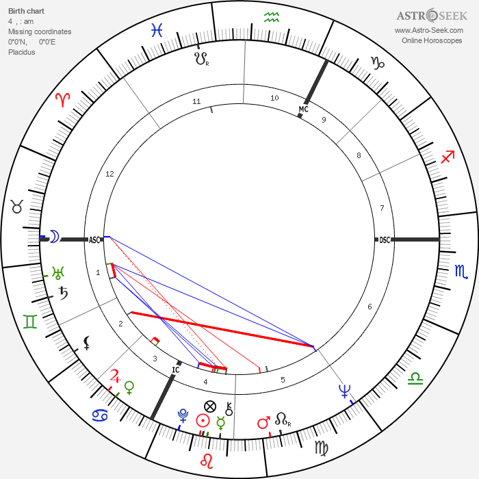 Peter Desberg - Astrology Natal Birth Chart