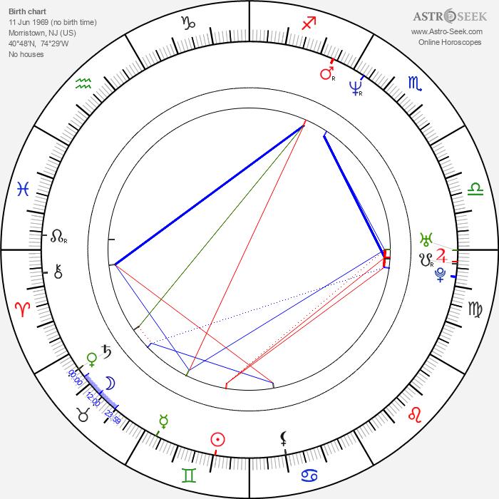 Peter Dinklage - Astrology Natal Birth Chart