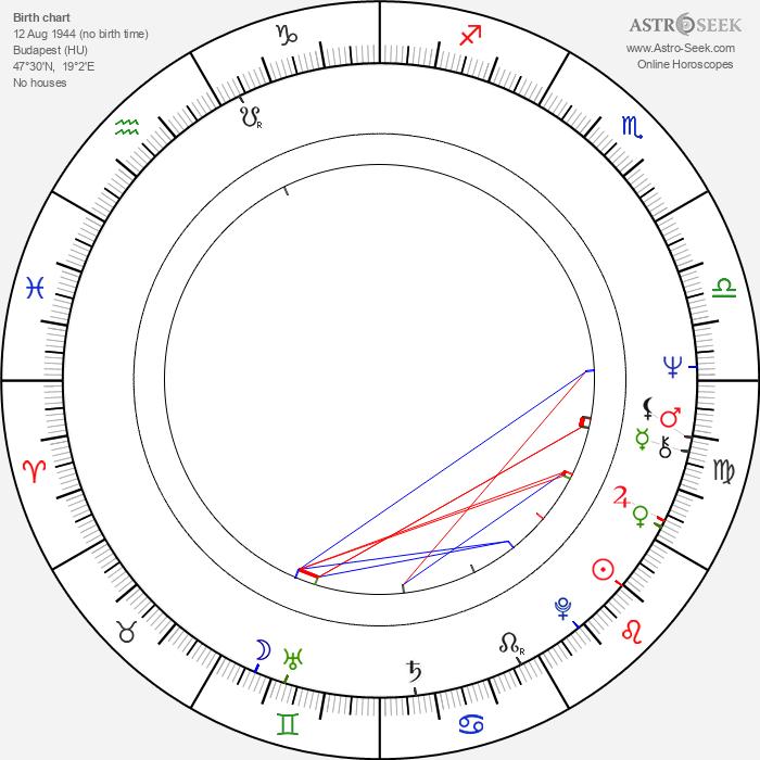 Péter Dobai - Astrology Natal Birth Chart