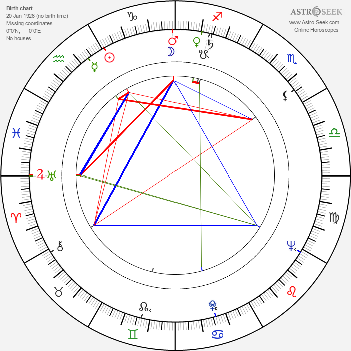 Peter Donat - Astrology Natal Birth Chart