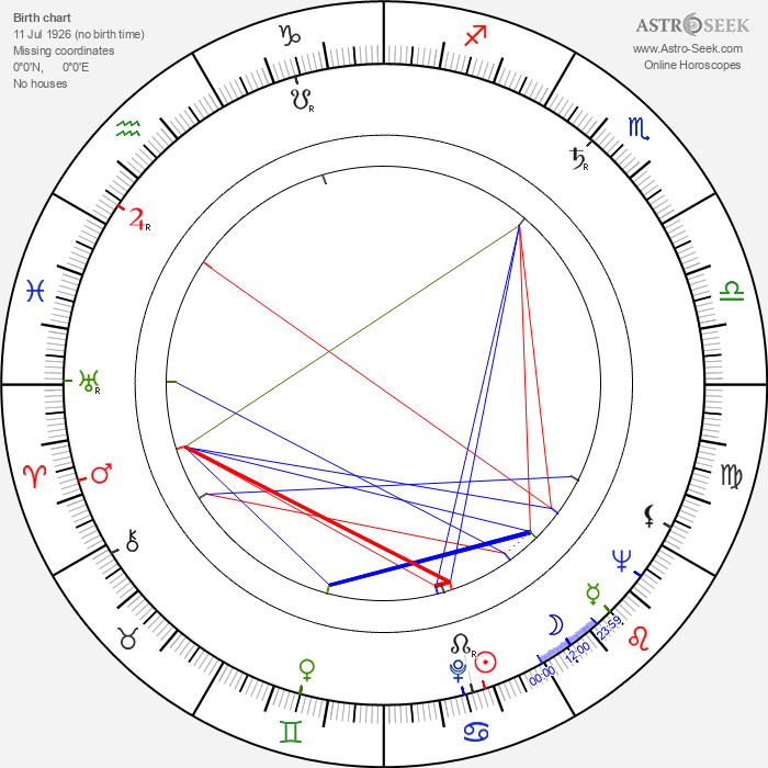 Peter Donev - Astrology Natal Birth Chart