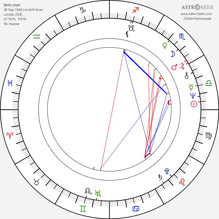 Peter Egan - Astrology Natal Birth Chart