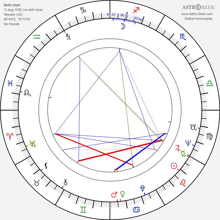 Peter Eisenman - Astrology Natal Birth Chart