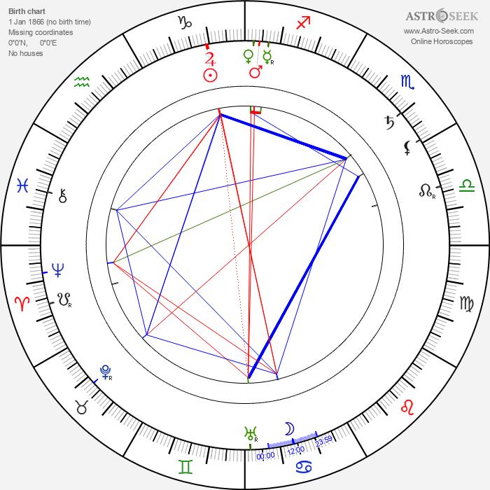 Peter Elfelt - Astrology Natal Birth Chart