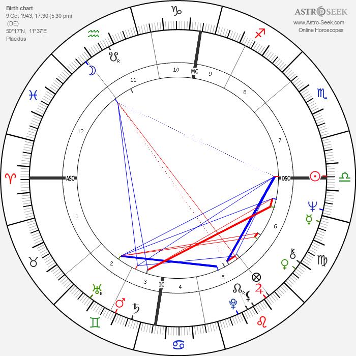 Peter Faber - Astrology Natal Birth Chart