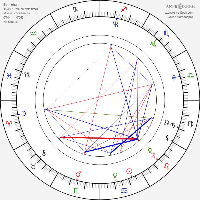 Peter Fabuš - Astrology Natal Birth Chart