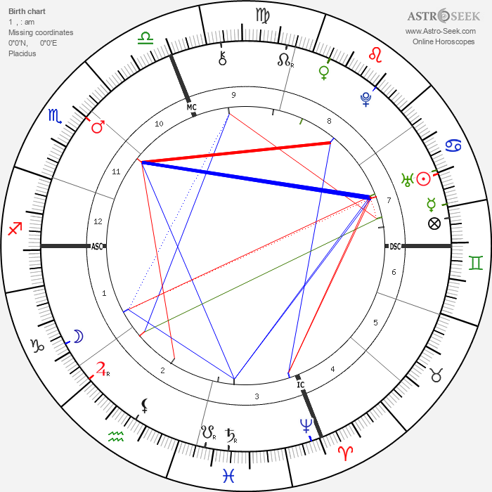 Peter Faneuil - Astrology Natal Birth Chart