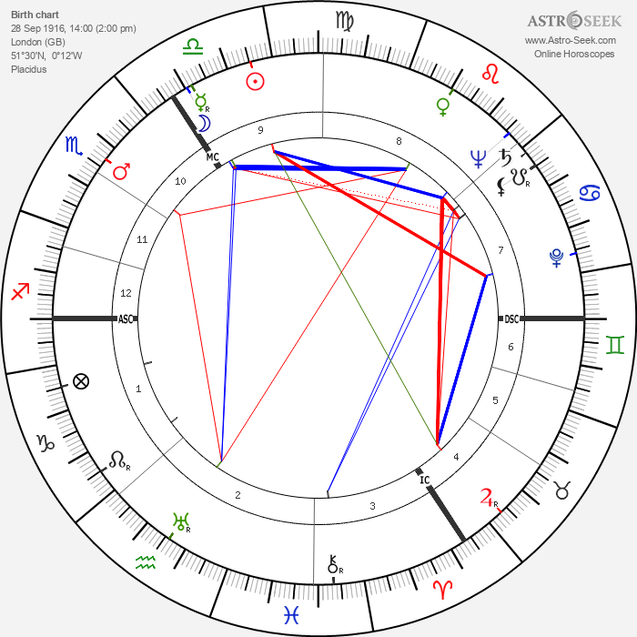 Peter Finch - Astrology Natal Birth Chart