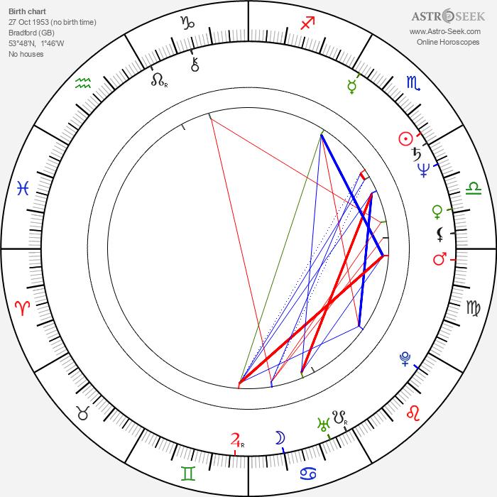 Peter Firth - Astrology Natal Birth Chart