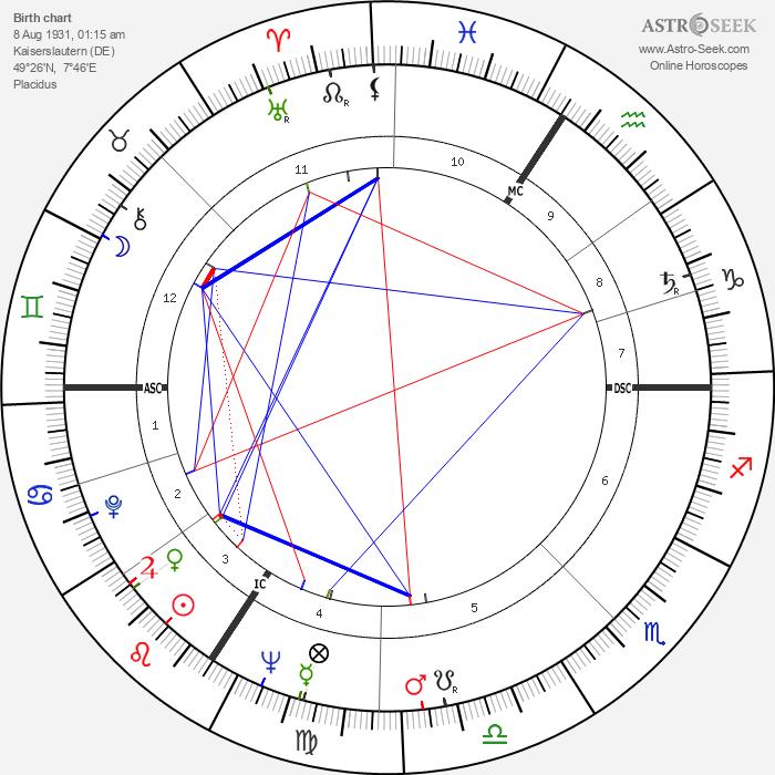 Peter Fitz - Astrology Natal Birth Chart