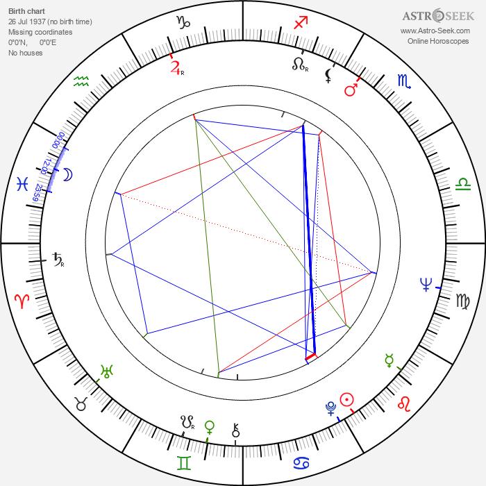 Peter Fleischmann - Astrology Natal Birth Chart