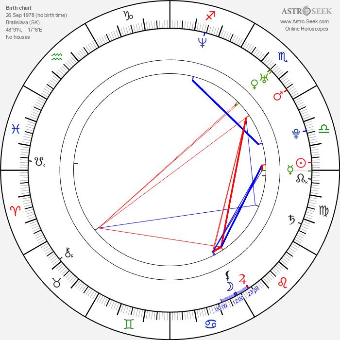 Peter Fóra - Astrology Natal Birth Chart