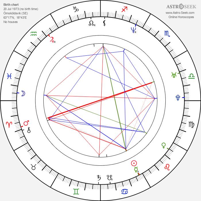 Peter Forsberg - Astrology Natal Birth Chart