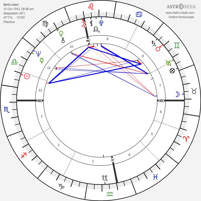 Peter Fraiss - Astrology Natal Birth Chart