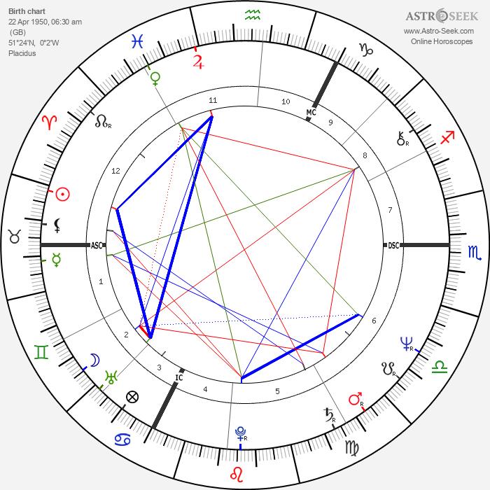 Peter Frampton - Astrology Natal Birth Chart