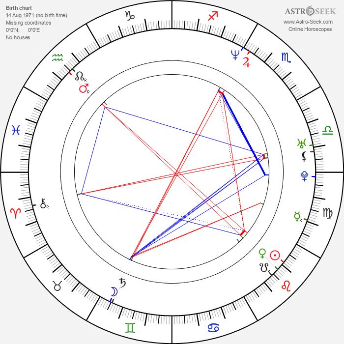 Peter Franzén - Astrology Natal Birth Chart