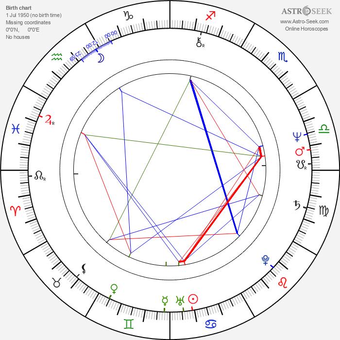 Peter Fratzscher - Astrology Natal Birth Chart
