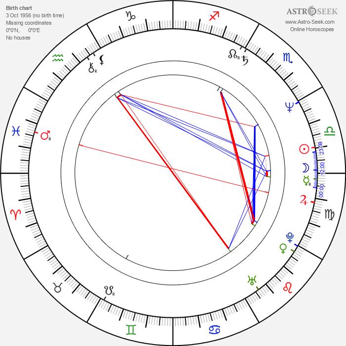 Peter Frechette - Astrology Natal Birth Chart