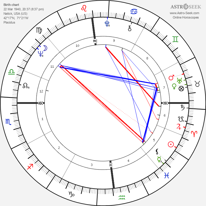 Peter Frost - Astrology Natal Birth Chart