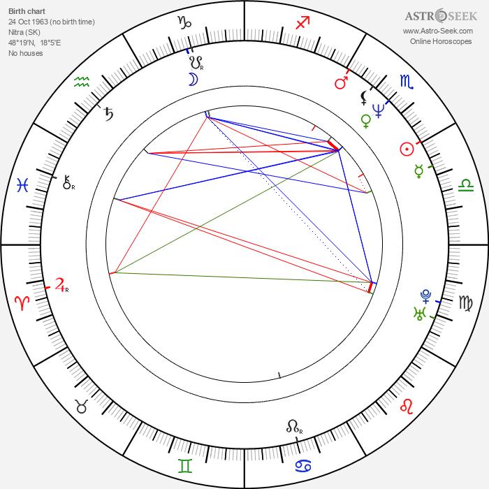 Peter Gábor - Astrology Natal Birth Chart