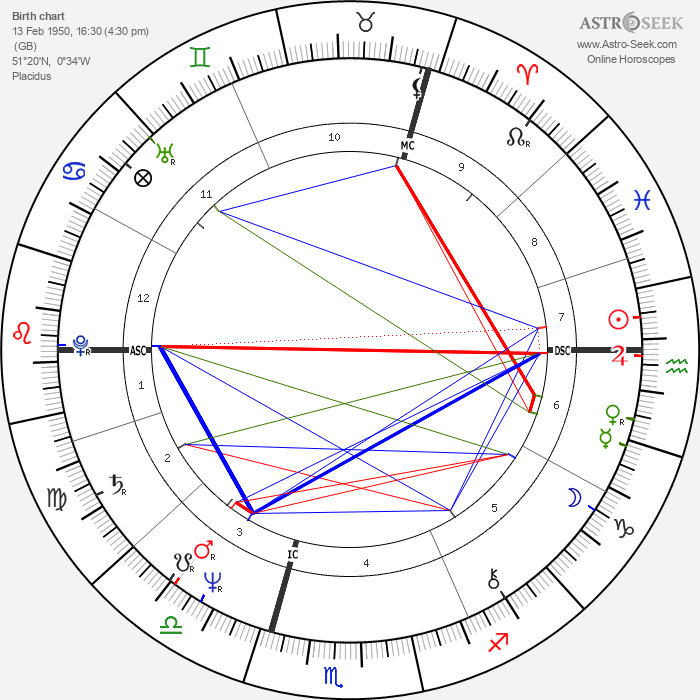 Peter Gabriel - Astrology Natal Birth Chart