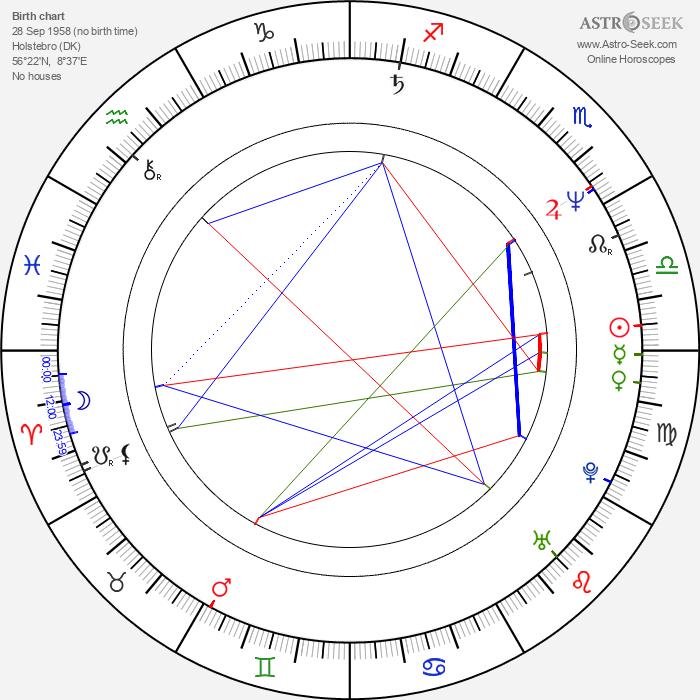 Peter Gantzler - Astrology Natal Birth Chart