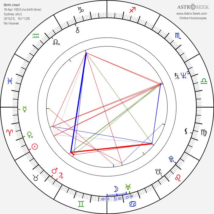 Peter Garrett - Astrology Natal Birth Chart