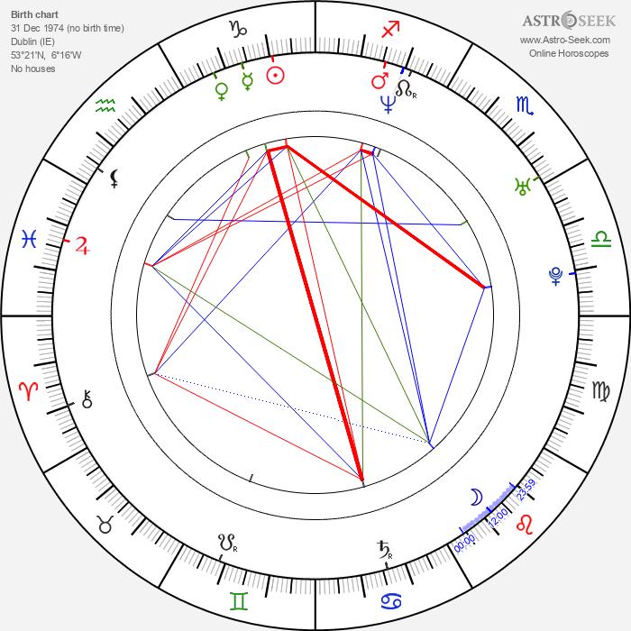 Peter Gaynor - Astrology Natal Birth Chart