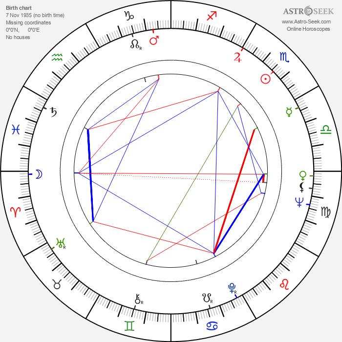 Peter Gažo - Astrology Natal Birth Chart