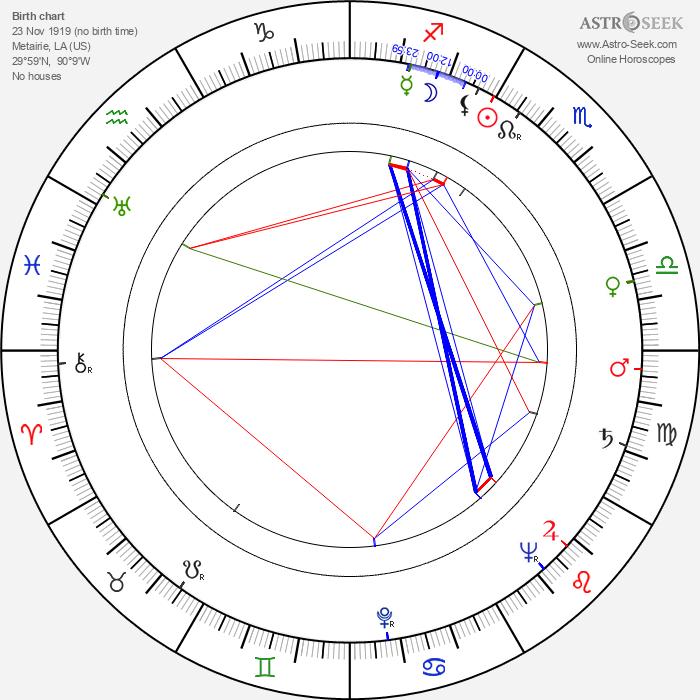 Peter Gennaro - Astrology Natal Birth Chart