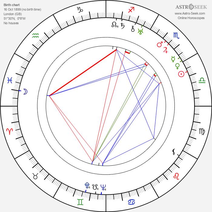 Peter Godfrey - Astrology Natal Birth Chart