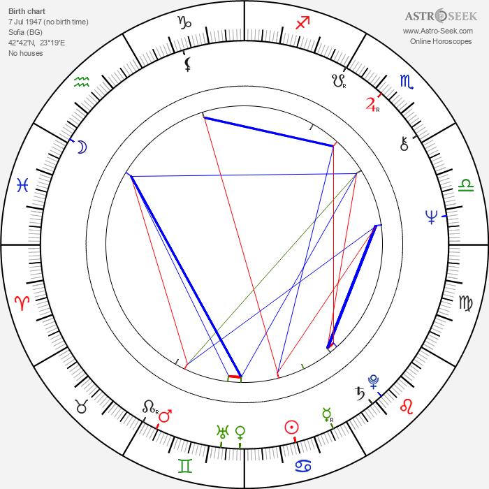 Peter Goranov - Astrology Natal Birth Chart