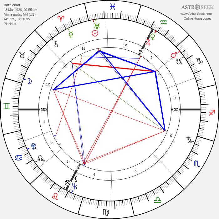 Peter Graves - Astrology Natal Birth Chart