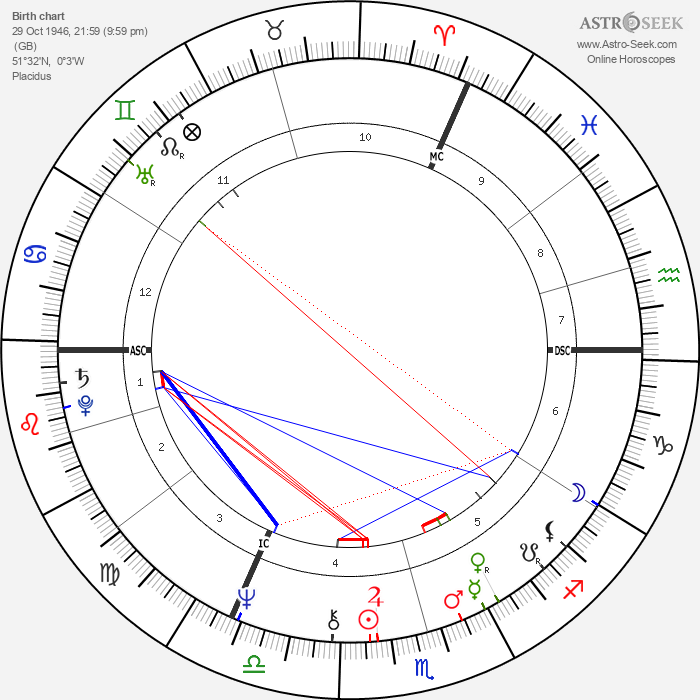 Peter Green - Astrology Natal Birth Chart
