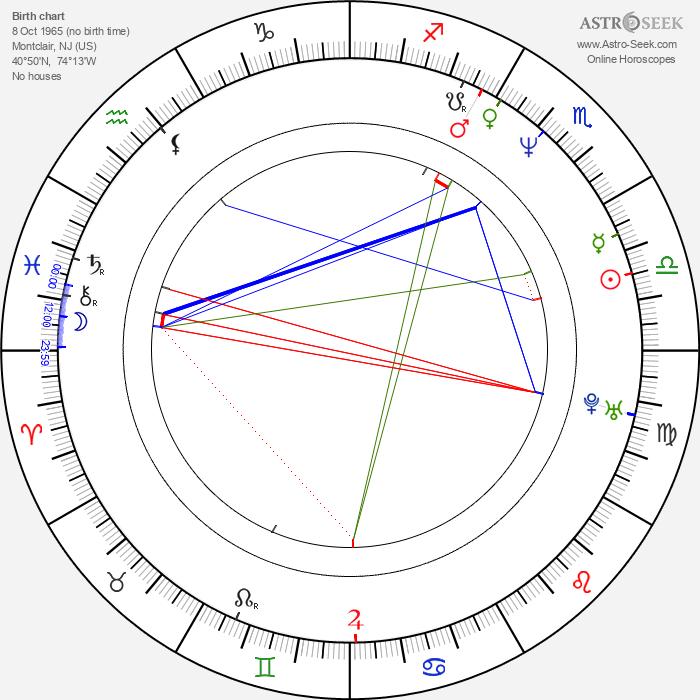 Peter Greene - Astrology Natal Birth Chart