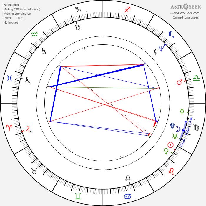 Peter Grönvall - Astrology Natal Birth Chart