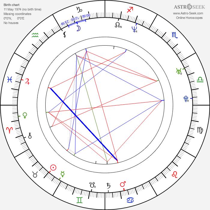 Peter Gruner - Astrology Natal Birth Chart