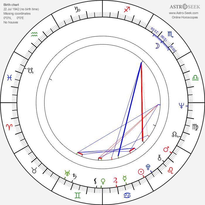 Peter Habeler - Astrology Natal Birth Chart
