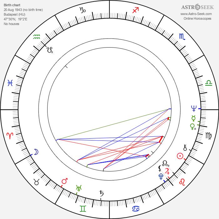 Péter Halász - Astrology Natal Birth Chart