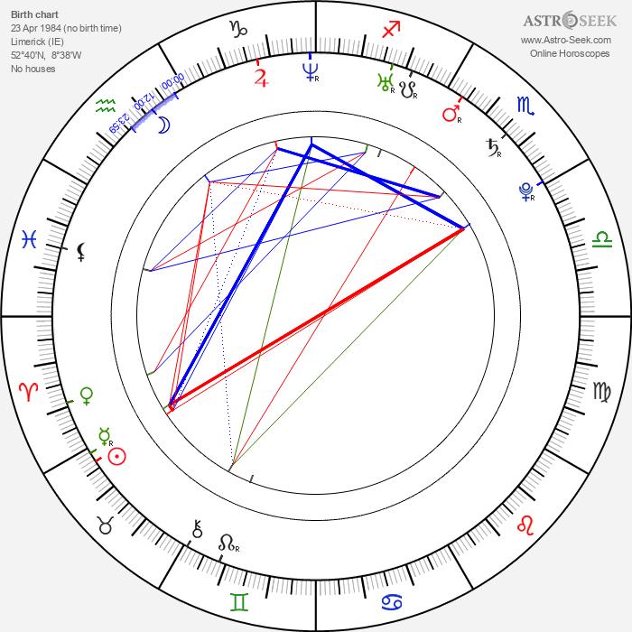 Peter Halpin - Astrology Natal Birth Chart