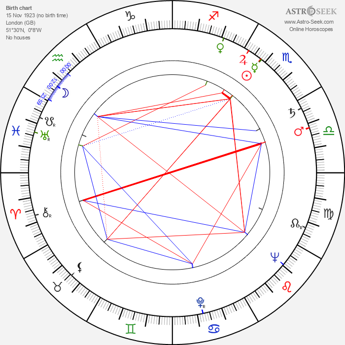 Peter Hammond - Astrology Natal Birth Chart