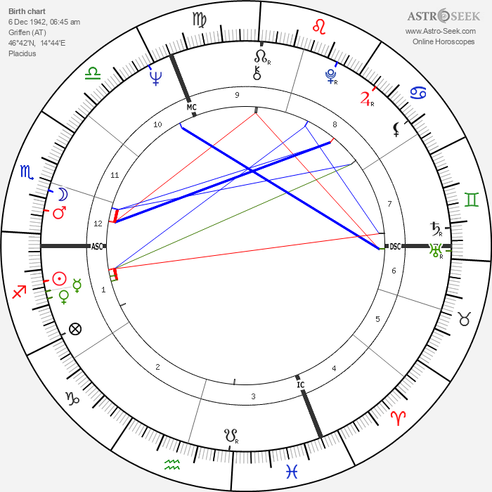 Peter Handke - Astrology Natal Birth Chart