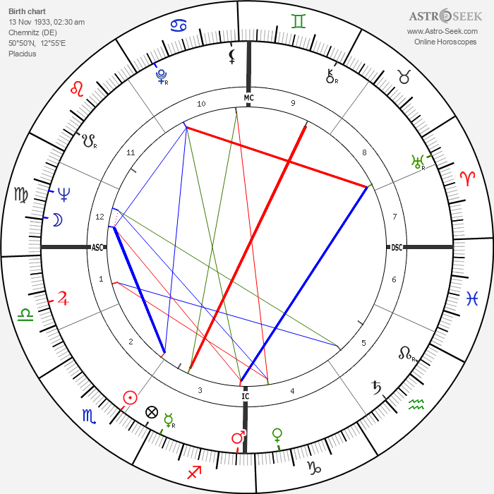 Peter Härtling - Astrology Natal Birth Chart