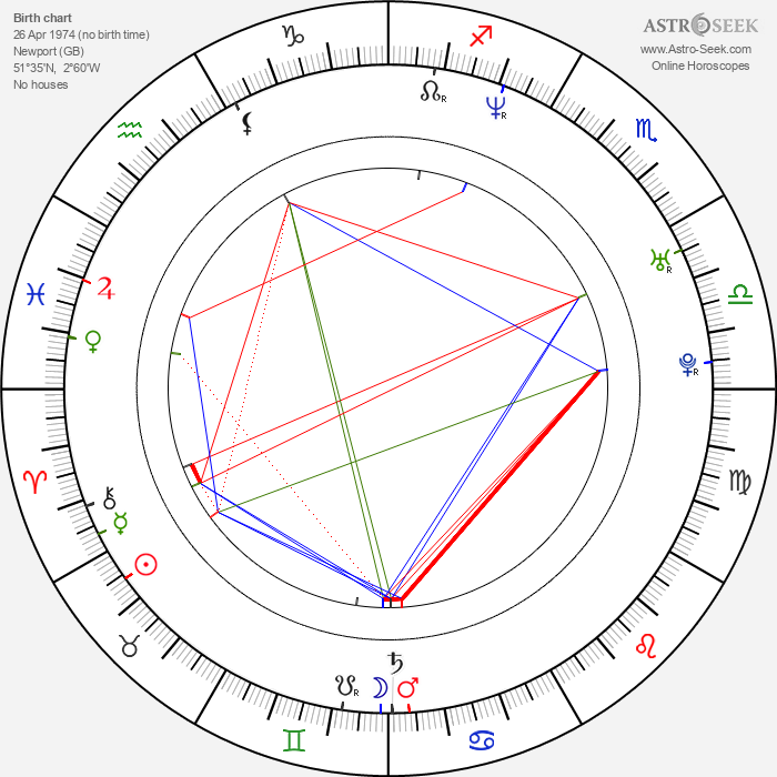 Peter Hearn - Astrology Natal Birth Chart