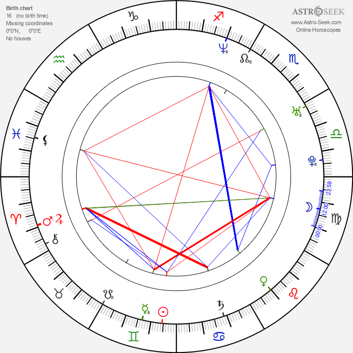 Peter Helliar - Astrology Natal Birth Chart