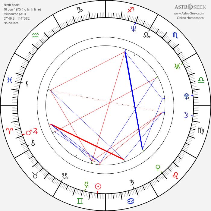 Peter Helliar - Astrology Natal Birth Chart