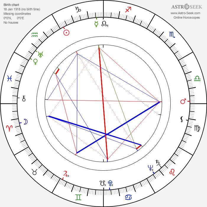 Peter Hobbs - Astrology Natal Birth Chart