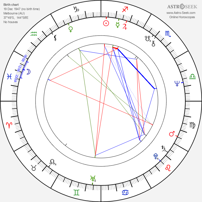 Peter Hosking - Astrology Natal Birth Chart