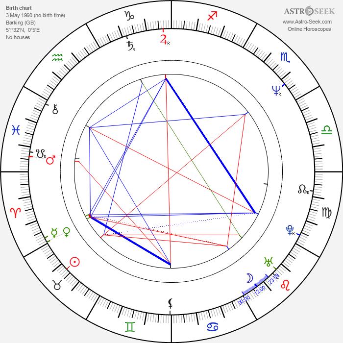 Peter Howarth - Astrology Natal Birth Chart